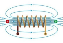 Elektromagnete