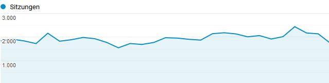 Anzahl Besucher auf Ratgeber-im-Web.de